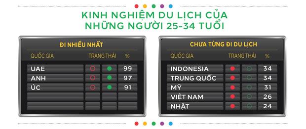 """Du khách Việt đang thuộc nhóm """"lười đi du lịch"""" nhất thế giới, số quốc gia mỗi người từng đặt chân đến thấp đến bất ngờ - Ảnh 3."""