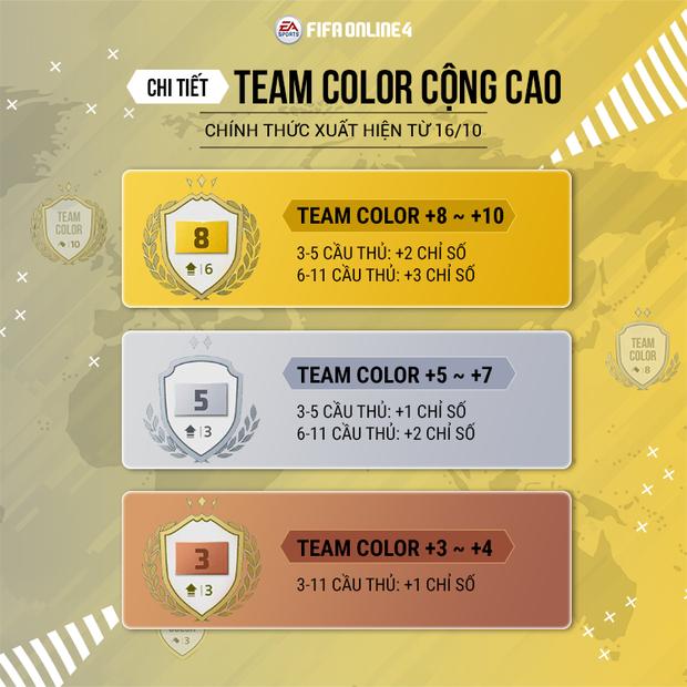 Tính năng mới của FIFA Online 4 khiến chỉ số cầu thủ cao như hack, đội hình dỏm chẳng khác gì đại gia - Ảnh 2.