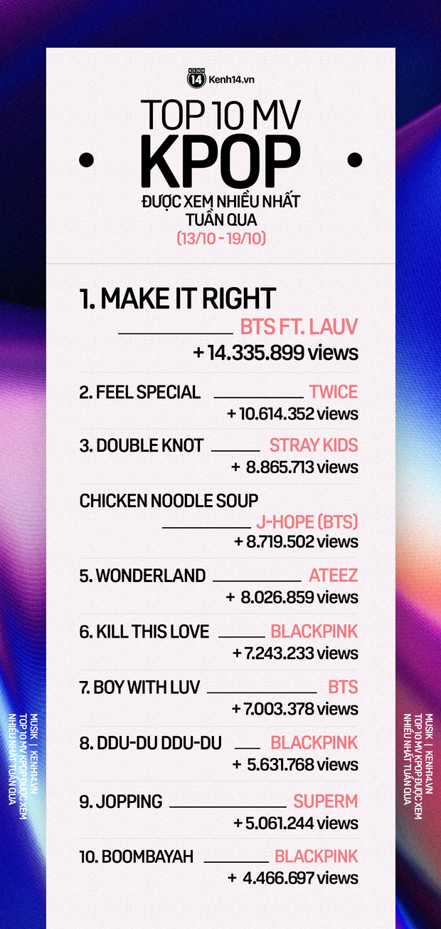 10 MV Kpop được xem nhiều nhất tuần: BTS come back đầy mạnh mẽ, cùng hội chị em nhà JYP đá BLACKPINK khỏi top 5 - Ảnh 1.