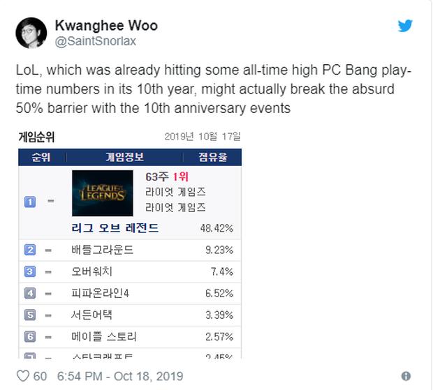 Một nửa game thủ Hàn Quốc đến quán net để chơi Liên Minh Huyền Thoại, đây là lý do khiến người Hàn luôn bá đạo! - Ảnh 2.