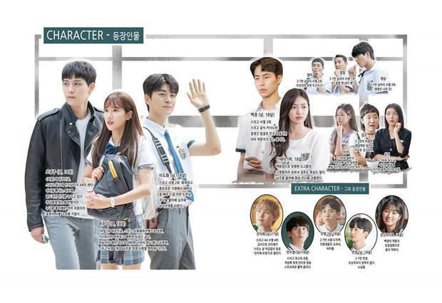 5 bộ phim chứng minh biên kịch Hàn đúng là thánh đặt tên: Extraordinary You nhìn vào đã biết ai là nam chính? - Ảnh 2.