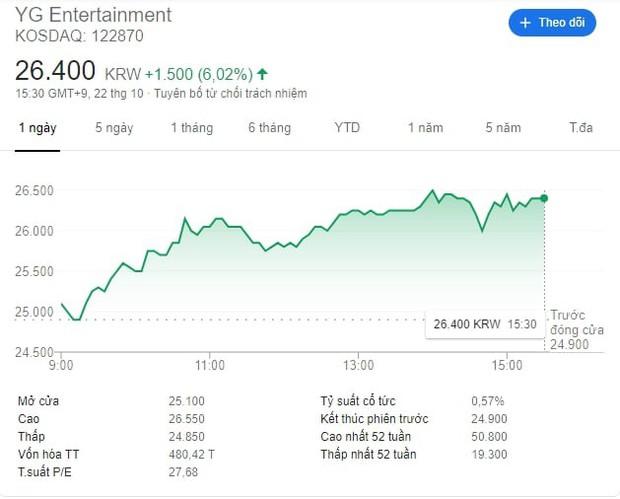 Nghe tin G-Dragon sẽ trở thành giám đốc sản xuất của YG, cổ phiếu công ty tăng mạnh chưa từng thấy trong năm 2019 - Ảnh 2.