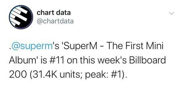 Quả như dự đoán: Album của SuperM rớt 10 hạng trên Billboard 200, lượng đĩa bán ra tuần này giảm mạnh! - Ảnh 1.