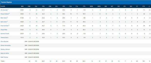 NBA 2019-2020: Pascal Siakam bị truất quyền thi đấu, Toronto Raptors vượt qua New Orleans Pelicans trong hiệp phụ - Ảnh 4.