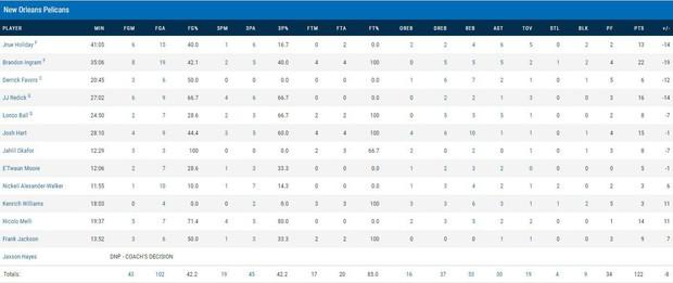 NBA 2019-2020: Pascal Siakam bị truất quyền thi đấu, Toronto Raptors vượt qua New Orleans Pelicans trong hiệp phụ - Ảnh 5.