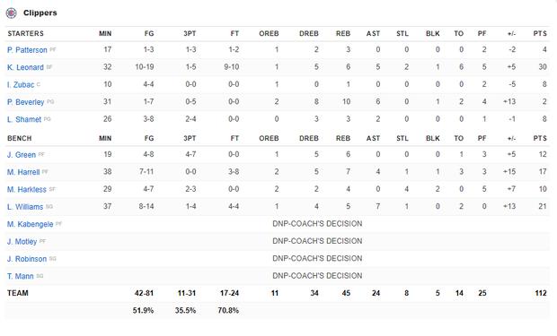 NBA 19-20: Dàn dự bị tỏa sáng, hàng thủ chất lượng cùng phong độ đỉnh cao của Kawhi Leonard giúp Clippers giành chiến thắng trận derby Los Angeles - Ảnh 5.