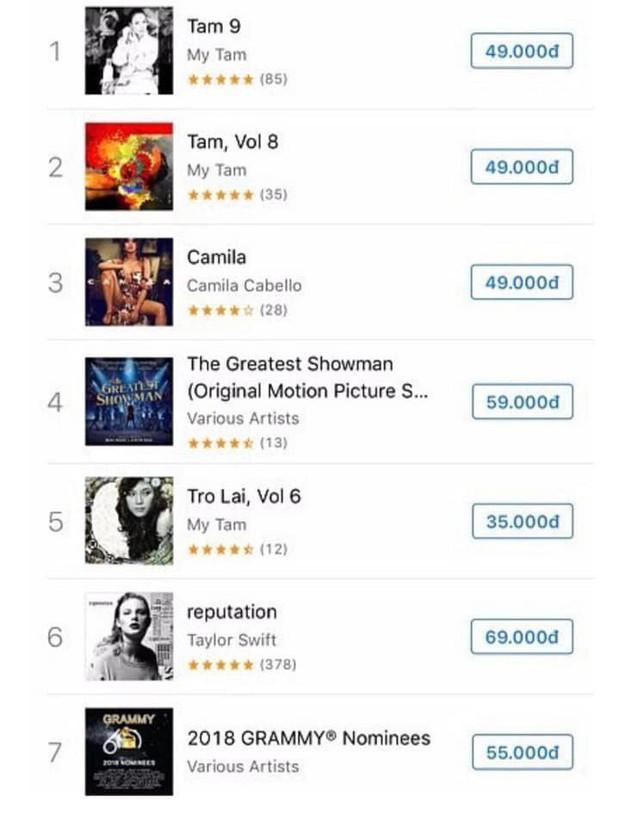 Chỉ sau 3 ngày, album Hoàng Thùy Linh đã lập kỷ lục chưa ca sĩ nào đạt được ở Việt Nam, nữ hoàng album Mỹ Tâm cũng chưa kịp có? - Ảnh 3.