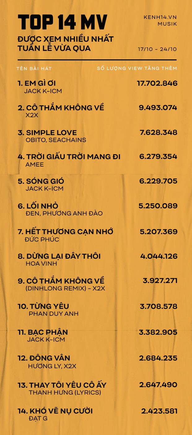 Top MV được xem nhiều nhất tuần qua: ca khúc tự sáng tác của Hương Ly chật vật, Jack và K-ICM cạnh tranh cùng loạt tân binh 2019: X2X, AMEE, Obito vị trí dẫn đầu - Ảnh 1.