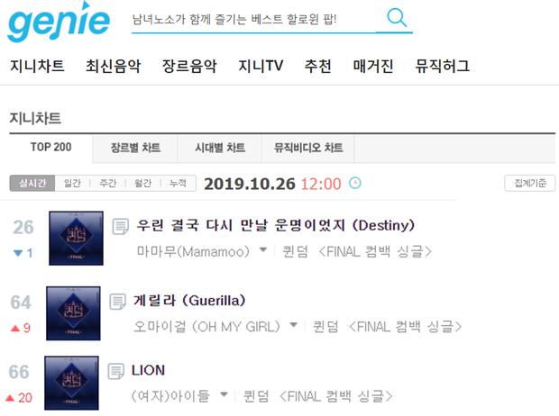 AOA, MAMAMOO, Lovelyz, OH MY GIRL, (G)I-DLE, Park Bom đánh nhau trên BXH: Tưởng gay cấn nhưng quá dễ đoán người giành chiến thắng - Ảnh 8.