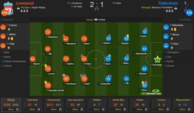 Son Heung-min cay đắng hóa thánh cột - xà, Tottenham thua ngược tiếc nuối đội đầu bảng Liverpool - Ảnh 12.