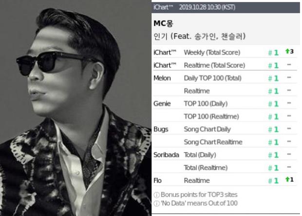 Come back sau 3 năm cùng loạt scandal chưa nguôi, ít ai ngờ MC Mong đạt ngay Perfect All-kill - danh hiệu mà 2019 mới chỉ BTS, BOL4 và AKMU làm được - Ảnh 1.