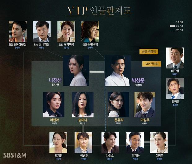Mở màn đã được tặng ngay tin nặc danh bóc phốt chồng có tiểu tam, phim VIP của Jang Nara leo thẳng top 1 Naver! - Ảnh 6.