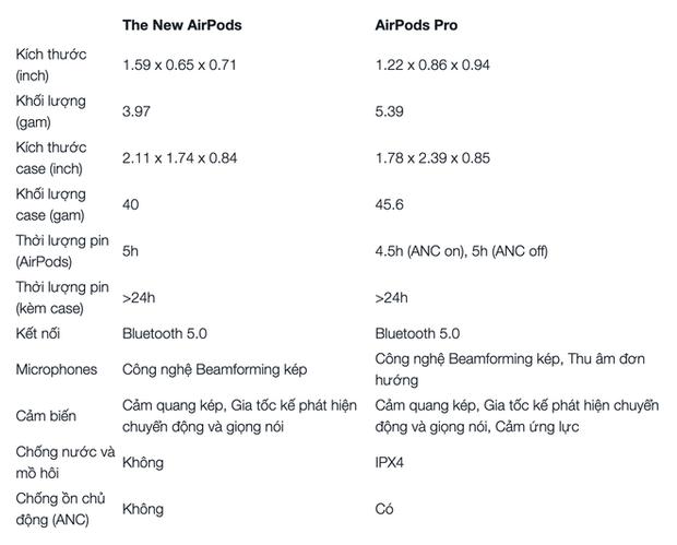 So sánh AirPods Pro và AirPods thường: Liệu có đáng rút ví thêm vài triệu cho đúng chất Pro? - Ảnh 2.