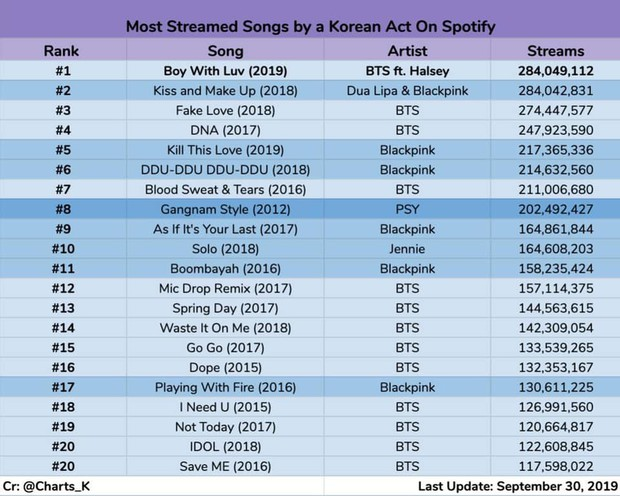 Nắm trùm Spotify bao lâu cuối cùng BLACKPINK cũng phải nhường ngôi cho BTS, Boy With Luv thật sự quá mạnh mẽ! - Ảnh 8.