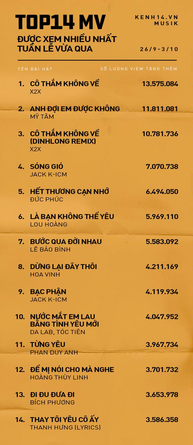 Top 14 MV Vpop được xem nhiều nhất tuần này: Mỹ Tâm và tân binh chưa nhiều người biết tới cùng so kè vị trí đầu! - Ảnh 1.