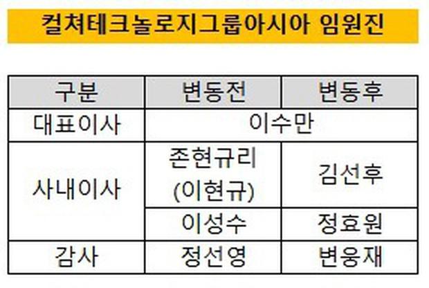 Chuyện gia tộc nhà chủ tịch SM Lee Soo Man: Thái tử ngậm thìa vàng bí ẩn nhất Kbiz và cô cháu gái đình đám châu Á - Ảnh 7.