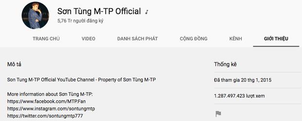 Khuấy đảo Vpop và thế giới là thế nhưng Sơn Tùng M-TP lại bất ngờ bị out khỏi top 10 kênh YouTube có nhiều lượt đăng ký nhất Việt Nam - Ảnh 2.