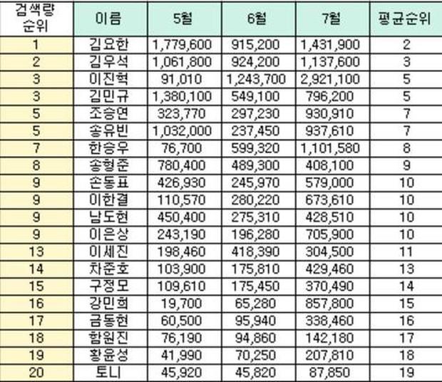Netizen trổ tài thám tử, lập bảng đoán người có số vote gian lận tại Produce X 101 - Ảnh 3.