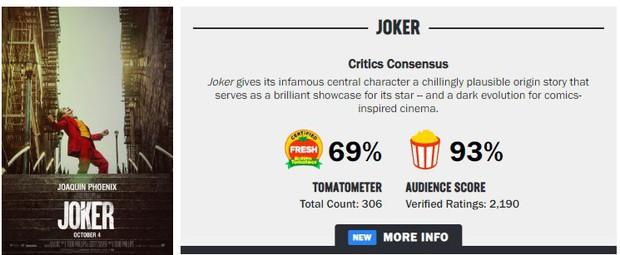 Tranh cãi nảy lửa xung quanh Joker: Khán giả đánh giá cao ngất ngưởng, giới phê bình chê làm lố - Ảnh 3.