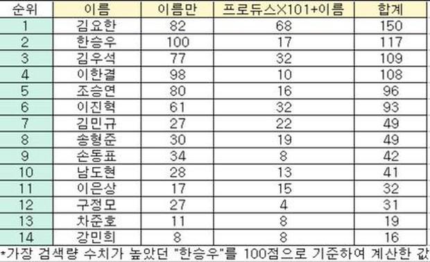 Netizen trổ tài thám tử, lập bảng đoán người có số vote gian lận tại Produce X 101 - Ảnh 4.