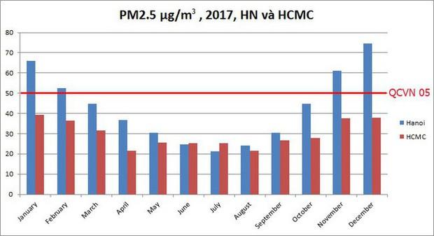 Hà Nội có nhiều ngày ô nhiễm hơn hẳn TP.HCM do có mùa đông - Ảnh 2.