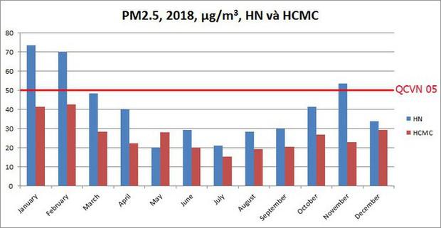 Hà Nội có nhiều ngày ô nhiễm hơn hẳn TP.HCM do có mùa đông - Ảnh 3.