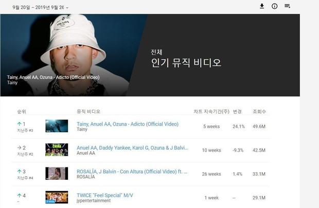 Sốc với lượng view MV mới của TWICE sau khi đã trừ quảng cáo, netizen thở dài: Đúng là đáng đồng tiền bát gạo! - Ảnh 2.