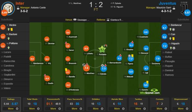 Ronaldo kém duyên, Juve thắng hú vía Inter trong trận cầu siêu kinh điển Italy - Ảnh 3.