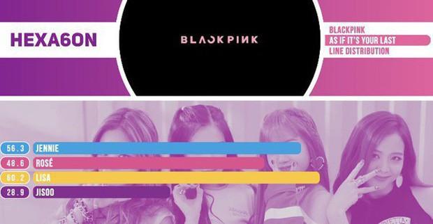 Jisoo chính là thành viên bị đối xử bất công nhất BLACKPINK: hát đã chẳng được bao nhiêu, là visual mà 5 lần 7 lượt lên hình ít nhất - Ảnh 11.