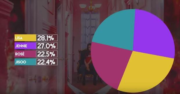 Jisoo chính là thành viên bị đối xử bất công nhất BLACKPINK: hát đã chẳng được bao nhiêu, là visual mà 5 lần 7 lượt lên hình ít nhất - Ảnh 3.
