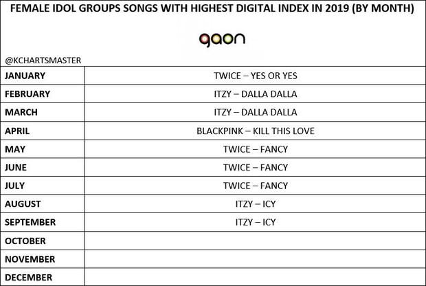 Mặt trận nhạc số ảm đạm 3 quý đầu năm 2019 của các idolgroup: Cuộc chơi của riêng BTS và TWICE; gà SM mất hút, BLACKPINK lép vế? - Ảnh 2.