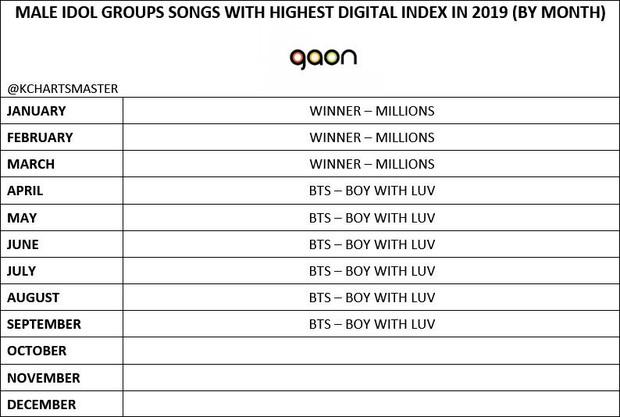 Mặt trận nhạc số ảm đạm 3 quý đầu năm 2019 của các idolgroup: Cuộc chơi của riêng BTS và TWICE; gà SM mất hút, BLACKPINK lép vế? - Ảnh 8.