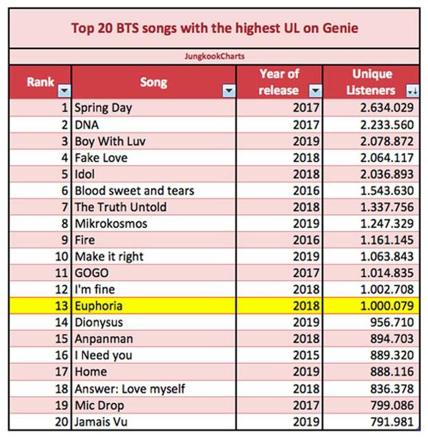 20 bài nhiều unique listener nhất của BTS trên Genie: Hạng nhất dễ đoán, chỉ 1 ca khúc solo đỉnh cao góp mặt - Ảnh 3.