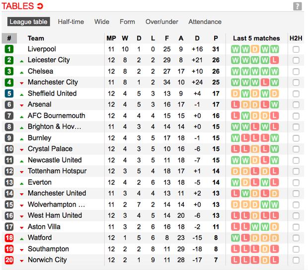 Nghiền nát Man City trong trận chung kết mùa giải đầy tranh cãi, Liverpool bỏ xa đối thủ tới 9 điểm và tiếp tục cô độc trên đỉnh BXH - Ảnh 11.