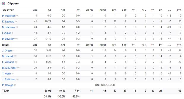 NBA 19-20: Bùng nổ ở hiệp 4 với 17 điểm, James Harden dẫn dắt Houston Rockets vượt qua màn ngược dòng của Los Angeles Clippers - Ảnh 5.