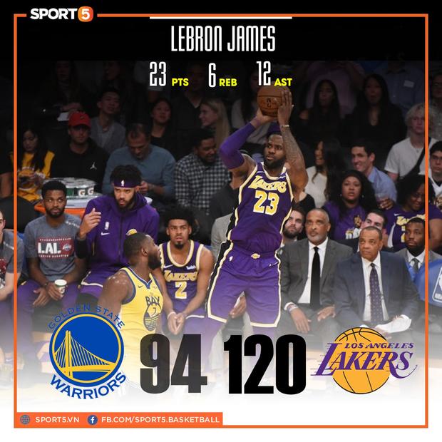 """NBA 19-20: Áp đảo ở khu vực dưới rổ, Los Angeles Lakers dễ dàng """"hủy diệt"""" Golden State Warriors - Ảnh 1."""