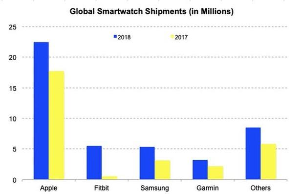 Apple, Google, Samsung hay Xiaomi và cuộc chiến phụ kiện hoàn toàn mới - Ảnh 4.