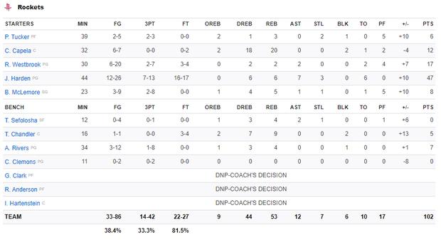 NBA 19-20: Bùng nổ ở hiệp 4 với 17 điểm, James Harden dẫn dắt Houston Rockets vượt qua màn ngược dòng của Los Angeles Clippers - Ảnh 4.