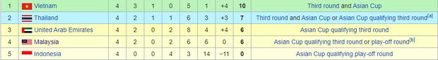 Malaysia ngược dòng thắng Thái Lan, giúp Việt Nam lên đầu bảng - Ảnh 6.