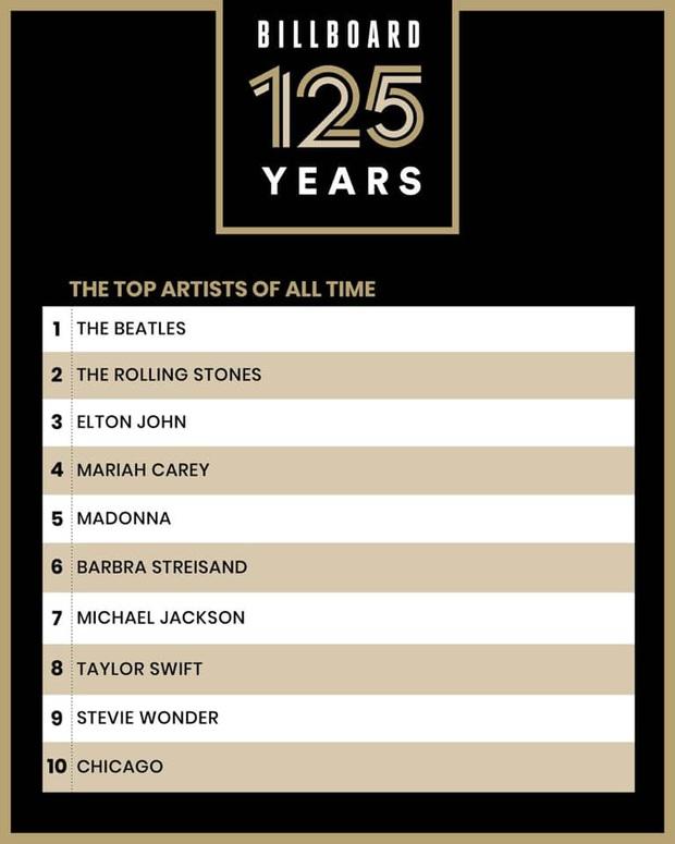 Taylor Swift được Billboard vinh danh là nghệ sĩ vĩ đại nhất mọi thời đại giữa lúc vướng bao lùm xùm bản quyền - Ảnh 1.