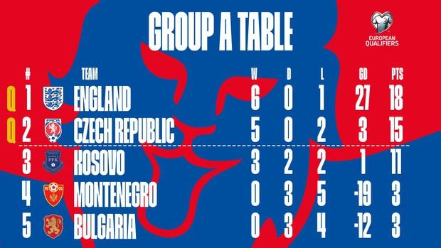 Vùi dập đối thủ tới 7 bàn không gỡ, tuyển Anh chính thức giành vé dự Euro 2020 - Ảnh 6.