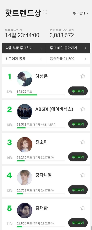 """MMA 2019 sau 1 ngày mở vote: BTS """"vô đối"""", Kang Daniel bất ngờ bị đồng đội cũ trong Wanna One vượt mặt - Ảnh 5."""