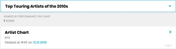 Billboard tung BXH Social 50 cho thập kỉ 2010: 2 hạng đầu dễ đoán, gà YG mất tích, thua 2 nhóm công ty nhỏ - Ảnh 1.