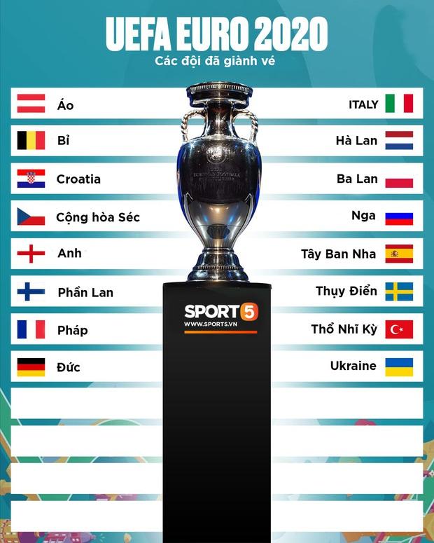 Xác định 16 trong 24 đội giành vé tham dự Euro 2020 - giải đấu đặc biệt nhất lịch sử - Ảnh 1.