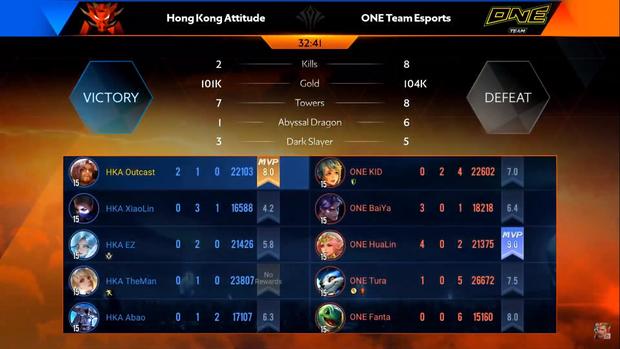 Tứ kết AIC 2019: HongKong Atitude tái hiện pha backdoor thần thánh của OverClockerS, tạo nên ván đấu hấp dẫn nhất Liên Quân Mobile thế giới - Ảnh 4.