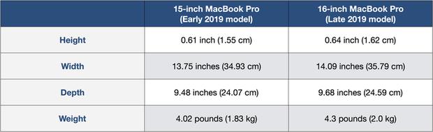 MacBook Pro 16 inch cho thấy Apple dù mất đi sếp cũ nhưng lại hóa hay - Ảnh 2.