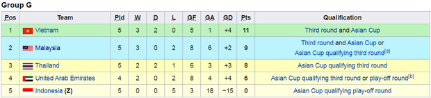 Bất bại trước Thái Lan, tuyển Việt Nam giữ vững ngôi đầu bảng và đẩy người Thái xuống vị trí thứ 3 - Ảnh 2.