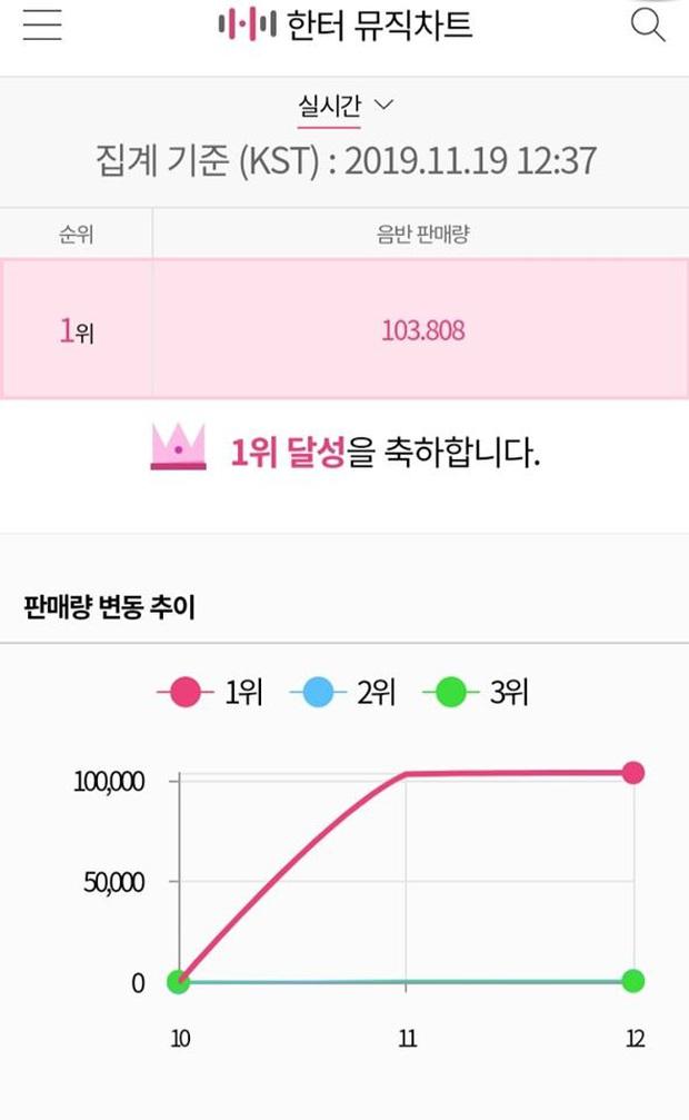 Nhờ fan Trung chơi lớn, IU vượt mặt Taeyeon, BLACKPINK, TWICE lên ngôi vương bán đĩa ngày đầu tại Hanteo - Ảnh 1.