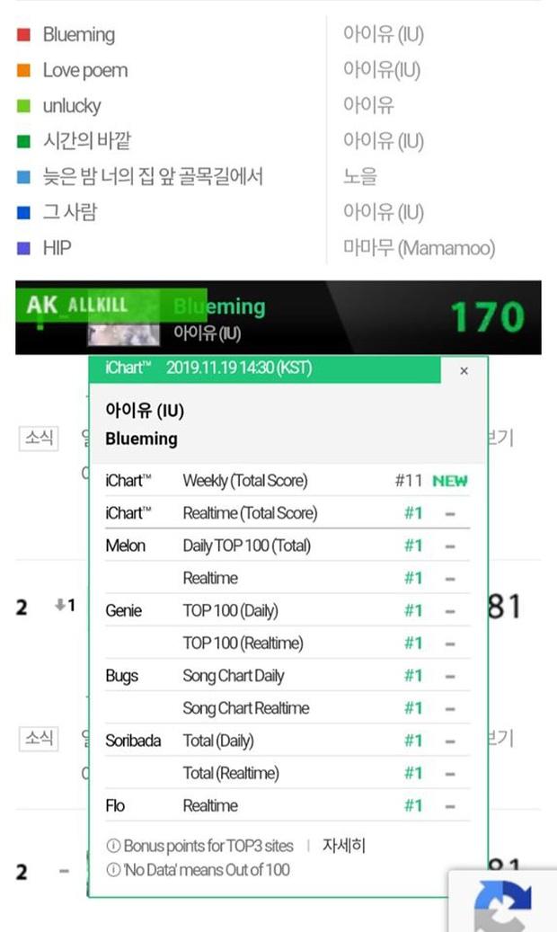 Nhờ fan Trung chơi lớn, IU vượt mặt Taeyeon, BLACKPINK, TWICE lên ngôi vương bán đĩa ngày đầu tại Hanteo - Ảnh 4.