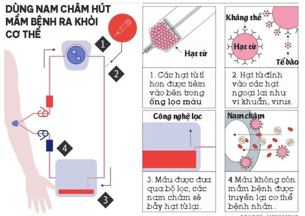 Kinh ngạc với cỗ máy nam châm có thể hút mọi mầm bệnh ra khỏi cơ thể, từ vi khuẩn, virus tới cả ung thư - Ảnh 1.